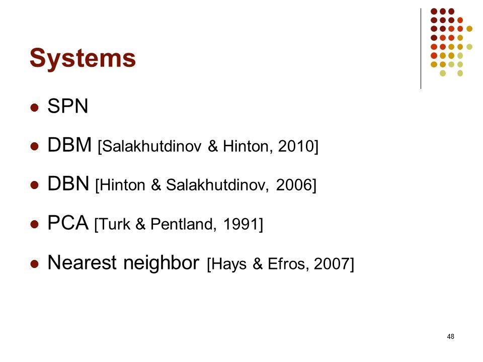 Systems SPN DBM [Salakhutdinov & Hinton, 2010]